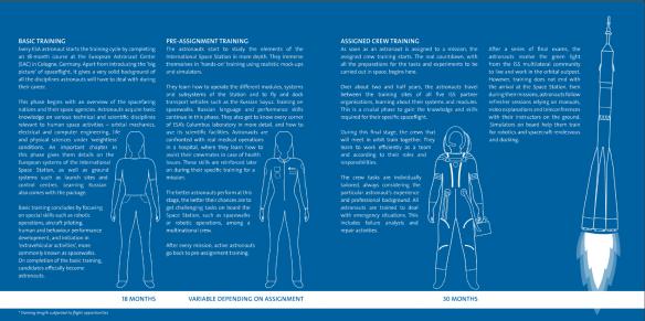 ESA Astronaut training overview